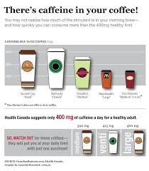 Theres Caffeine In Your Coffee Infographic Coffee