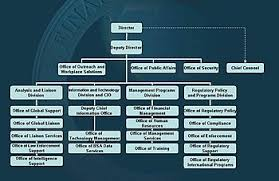 Financial Crimes Enforcement Network Wikipedia