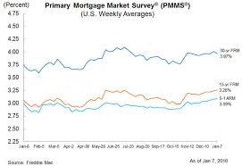 Mortgage Rates And Availability Take A Tumble