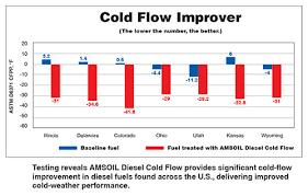 Diesel Fuel Gel Chart Amsoil Diesel Cold Flow