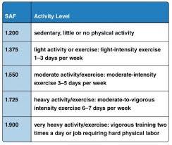 Calorie Myth Part 2 Fitness Fanatic Training