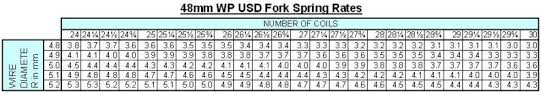 Spring Rate Conversion Chart Calculating Fork Spring Rates