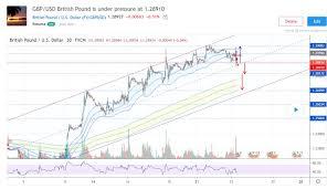 Gbp Usd British Pound Is Under Pressure Against The U S