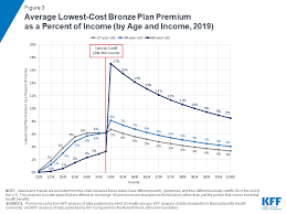 Affordable Care Act Income Chart How Affordable Are 2019 Aca Premiums For Middle Income