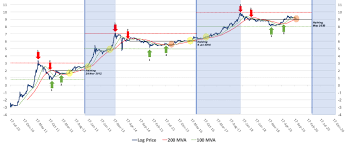 Bitcoin Log Price Chart Analysis A Thorough Investigation
