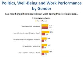 are politics impacting your performance karla porter chart of effect of political conversation in the workplace by gender