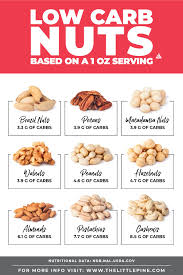 Low Carb Nuts Ultimate Guide Free Printable Searchable Chart