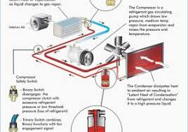 car ac system diagram car air conditioning system wiring diagram car ac compressor wiring diagram car ac system diagram car a c wiring diagram wiring diagram shrutiradio electrical