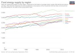 Energy In World Our - Region Supply By Food Data