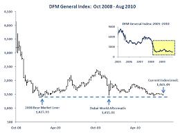 Dfm Index Chart Gcc Market Analytics Dfm Index Approaches Bear Market Lows