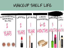 i ve created an infographic of the shelf life of the most monly used cosmetic s get your guide below and have your trash can on board