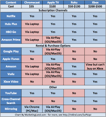 Tv Airplay Chart Compare What You Can Watch On Google Chromecast Apple Tv