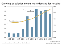 Dc Charts Dcs Housing Affordability Crisis In 7 Charts Greater