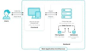 Web Applications Architectures How Web Apps Work Web Application Architecture Simplified