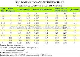 Electrical Conduit Sizing Chart Conduit Size For Wire Conduit Wire Chart Wire Center Co