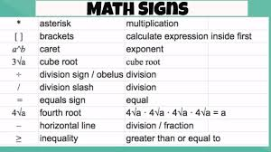 Math Symbols Meanings Math Signs And Math Symbols