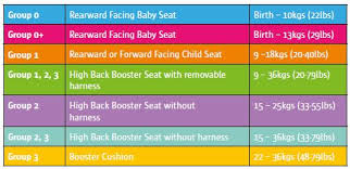 weight group rsa ie types of child car seats