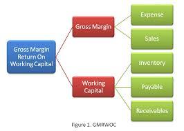 gross margin return on working capital gmrowc