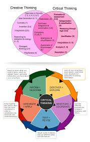 Critical thinking Word  critical  has positive and negative meanings