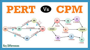 Pert Vs Cpm Difference Between Them With Definition Comparison Chart