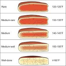 Roast Cooking Temperature Chart Grilled Steak Temperature Chart Www Bedowntowndaytona Com