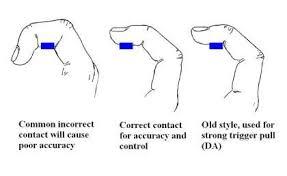 Trigger Finger Placement Chart Pin On Guns
