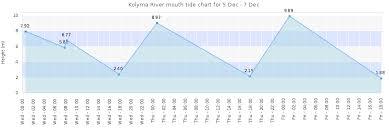 Kolyma River Mouth Tide Times Tides Forecast Fishing Time