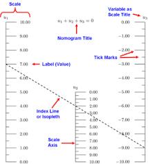West Nomogram Chart Nomogram Wikipedia