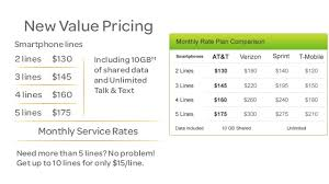 Chart Mobile Plan At T Makes More Changes To Mobile Share Value Plans