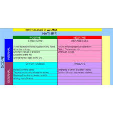 Swot Analysis Example: How To Conduct A Full Scale Swot Analysis
