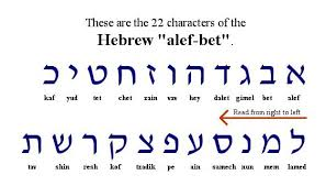 The international phonetic alphabet (revised to 2015). How To Learn The Hebrew Alphabet In Under 1 Hour
