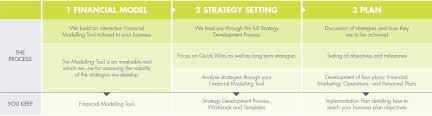 Strategy Development For Small Businesses - Business Plans