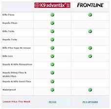 frontline plus vs advantix. Wonderful Frontline Advantix Vs Frontline Comparison Chart With Plus Vs