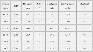 Propeller Selection Chart Electric Motors