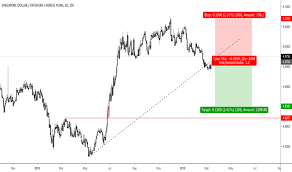 Rmb To Singapore Dollar Chart Sgdcnh Chart Rate And Analysis Tradingview