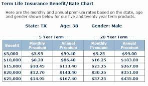 40 Year Term Life Insurance Quotes Best Inspiration Ideas Term Best 5 Year Term Life Insurance Quotes