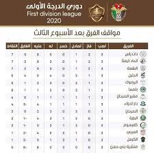 3,760 likes · 86 talking about this. ترتيب دوري الدرجه الاولى Viva كفرسوم Kufer Soum Facebook
