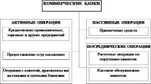 Реферат Основные понятия классификация операций коммерческих  Операции коммерческих банков 3