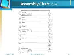 Example Of Assembly Chart Method Study Flowcharting Ppt Video Online Download