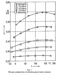 Glycol Viscosity Chart Thermal Conductivity Of Ethylene Glycol Water Mixtures