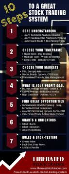 10 Key Steps To Build A Great Stock Investing System