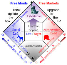Libertarians Can Only Have Free Minds Imgur