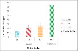 Epa Region 3 Organizational Chart Prediction Of O3 In The Respiratory System Of Children Using