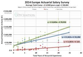 Actuarial Jobs In Europe Europe Actuarial Jobs European Actuary