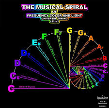 432 Hz Frequency Chart The Musical Spiral Of Frequency Color And Light 432 Hz