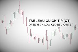 Tableau Qt Ohlc Charts Tableau Magic