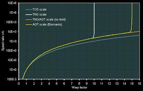 Ex Astris Scientia Warp Propulsion 6 Warp Speed Measurement