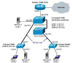 configuring inter vlan routing catalyst series switches intervlan3750 45002a gif