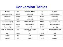 Imperial Chart Image Result For Metric To Imperial Conversion Chart Civil