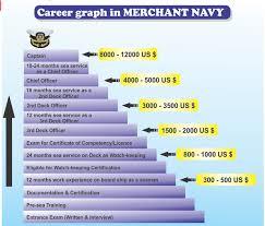 Merchant Navy Coaching In Chandigarh Merchant Navy Coaching